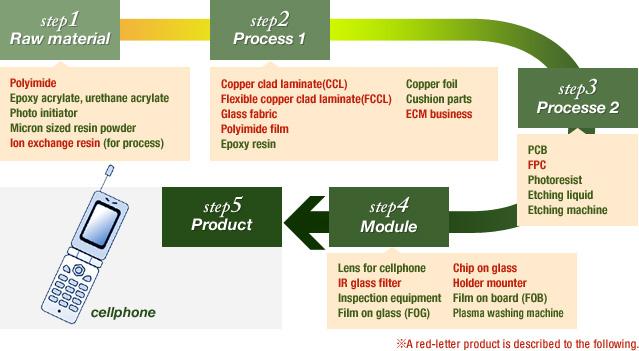 Electronic Materials molymer Ssp Co Ltd