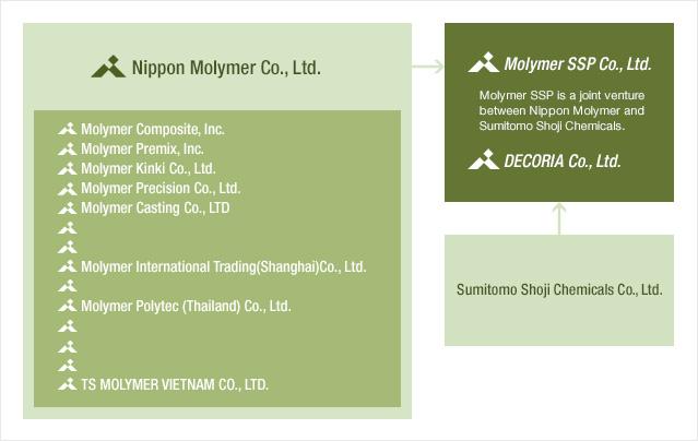 Corporate|MOLYMER SSP CO ,LTD